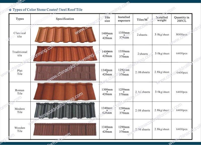 Roofing Type Metal Roofing Varieties Sc 1 St
