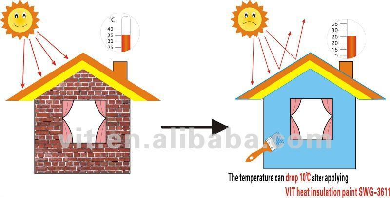 Vit Building Steel Structure Heat Reflective Paint Wholesale Thermal Heat Resistant Spray