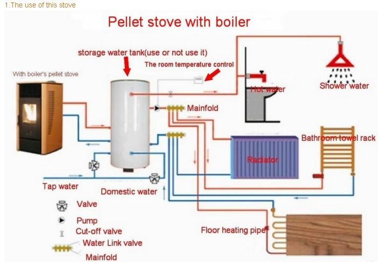 Warmwasserbereitung pelletkessel buy product on - Montaggio stufa a pellet idro ...