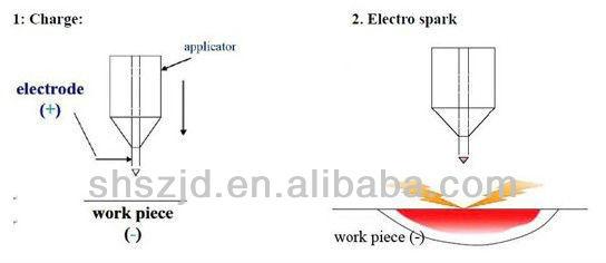 Sz-8100 Micro Welding Machine High Quality