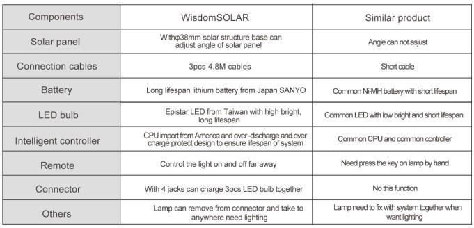 New Products 2015 Ce Solar Light Bulb Shape With Led Lights & Usb ...