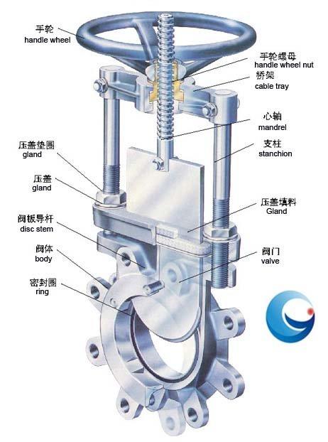 China Ggg40 Jis Standard Pneumatic Operation Carbon Steel