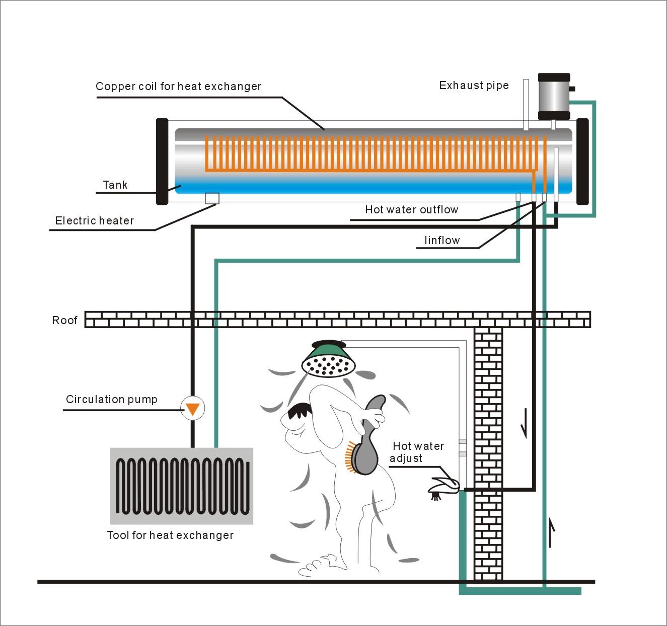 Pre heated copper wire pool water solar heater view pool water pre heated copper wire pool water solar heater sciox Gallery