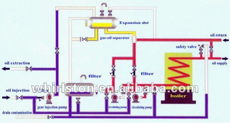 Oil Boiler: Thermal Oil Boiler