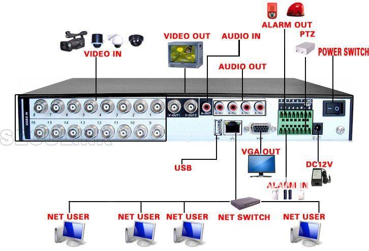 Видеорегистратор на 16 портов