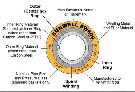 Flange Spiral Wound Gasket(spot Goods) - Buy Spiral Wound Gasket,Metal  Spiral Wound Gasket,Graphite Spiral Wound Gasket Product on Alibaba com