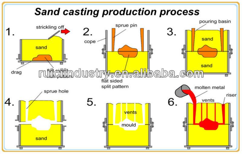 impeller sand casting process