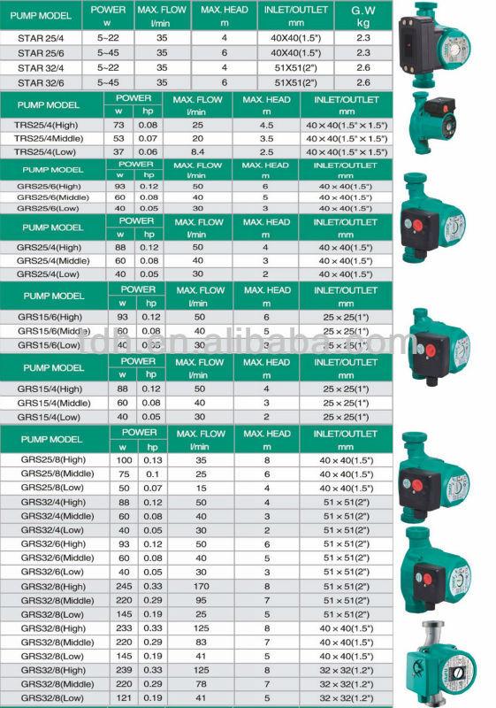 design taifu water pump price india buy water pump price indiataifu water pumpgrs