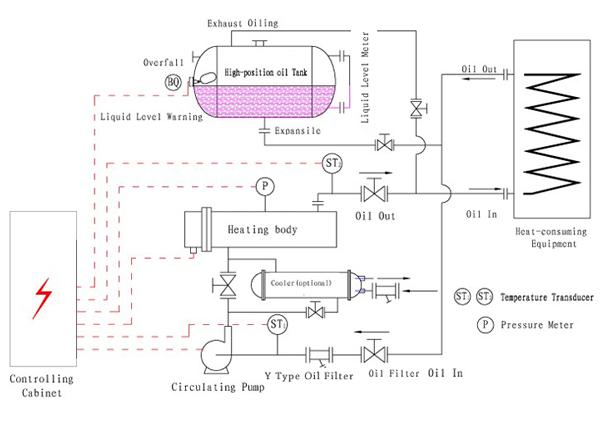 Image Result For Thermal Oil Circulation Pump