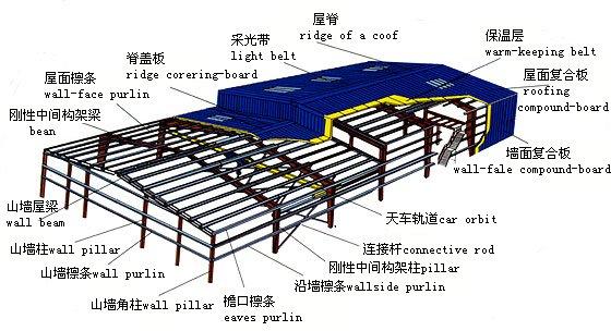 Sandwich Roof Construction : Rock wool roof sandwich panel for russian market alf