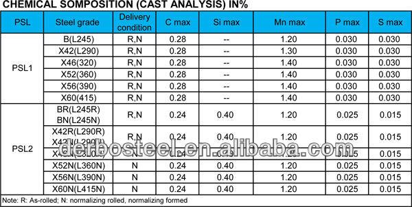 A & A Manufacturer Api 5l Grade X42 / X52 / X60 / X70 Carbon Steel Pipe -  Buy Api 5l X52 Especificaciones,Api 5l X52,Pipe Api 5l Grade X52 Carbon