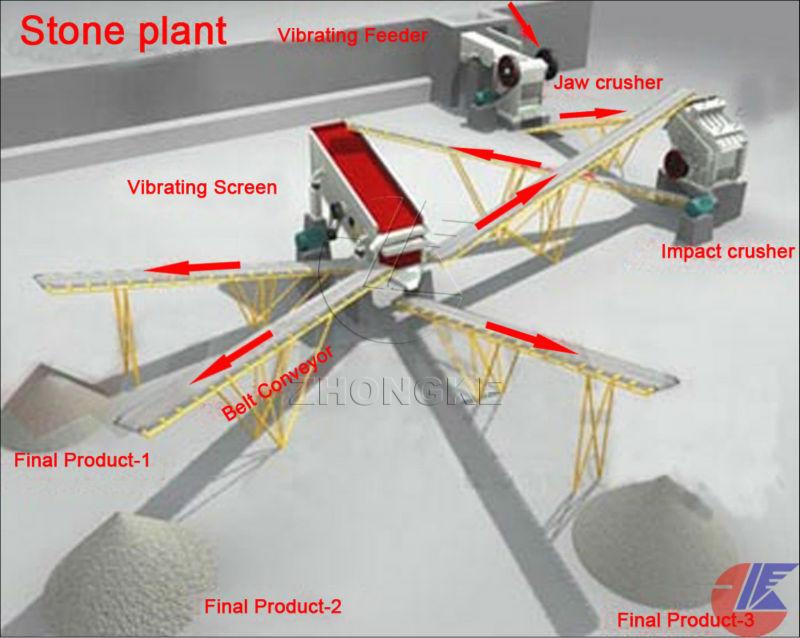 crusher plant layout Belt conveyor: b50010 m 1 unit b100020m 2units b80022m 1unit b800 20m 1unit b50015m 2 units 200-250 tph stone crushing plant layout  business.
