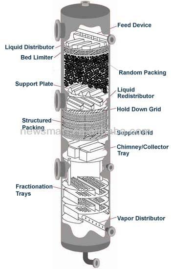 밸브 트레이 타워 포장으로 사용 Interals 밸브 트레이 공급 업체 Buy 브 트레이 타워