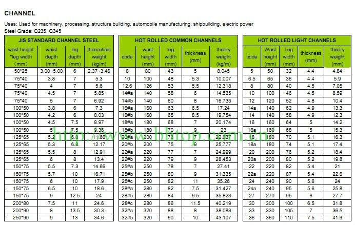 U Channel Steel Sizes Buy U Channel Steel Sizes U
