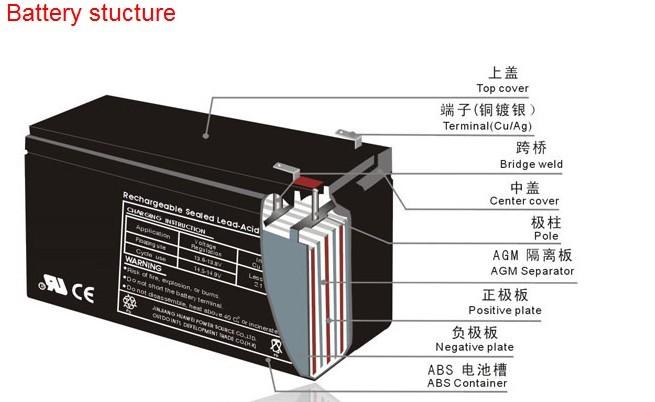 Make In China Deep Cycle Sealed Lead Acid Battery 12v 100ah ...