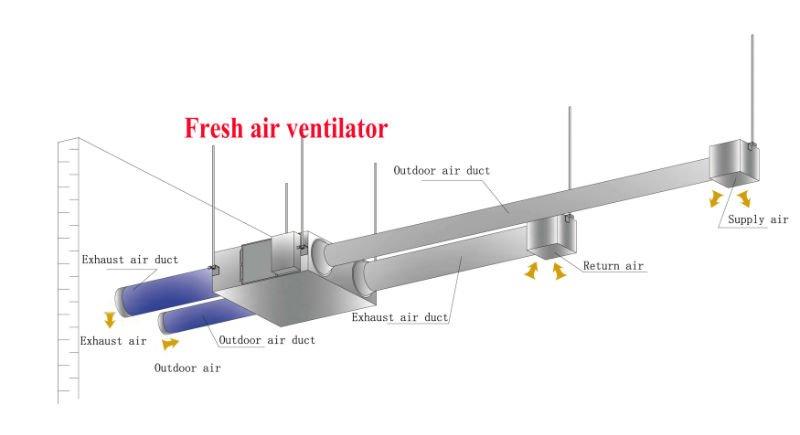 Heat Recovery Ventilation System Installation : Better than daikin hvac hrv heat recovery ventilation