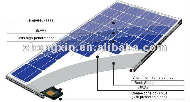 Znshine Poly Crystaline Solar Panel Pv Module Poly 220w