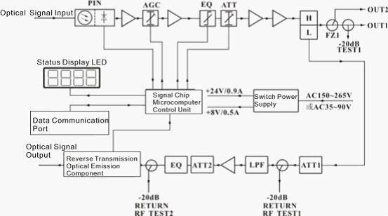 catv fiber optic node(wr8602jl-1g) aa, view fiber optic node,