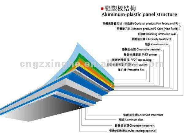 Aluminum Composite Panel Details : Mm aluminium composite panel aluminum honeycomb sheet