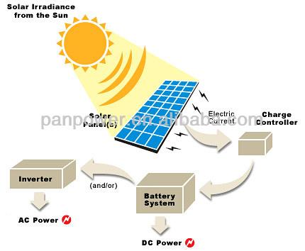 Power Inverter Dc 12v Ac 220v Circuit Diagram 10kw 12kw 15kw 18kw