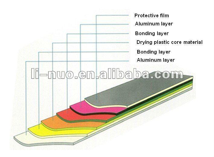 Aluminium Composite Panel For Kitchen Cabinets Acp Buy