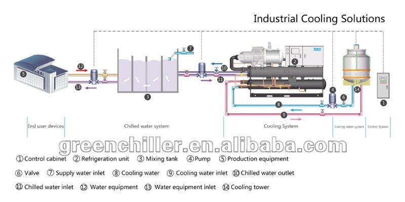 50hz 60hz Copeland Water Cooled Packaged Chiller Unit