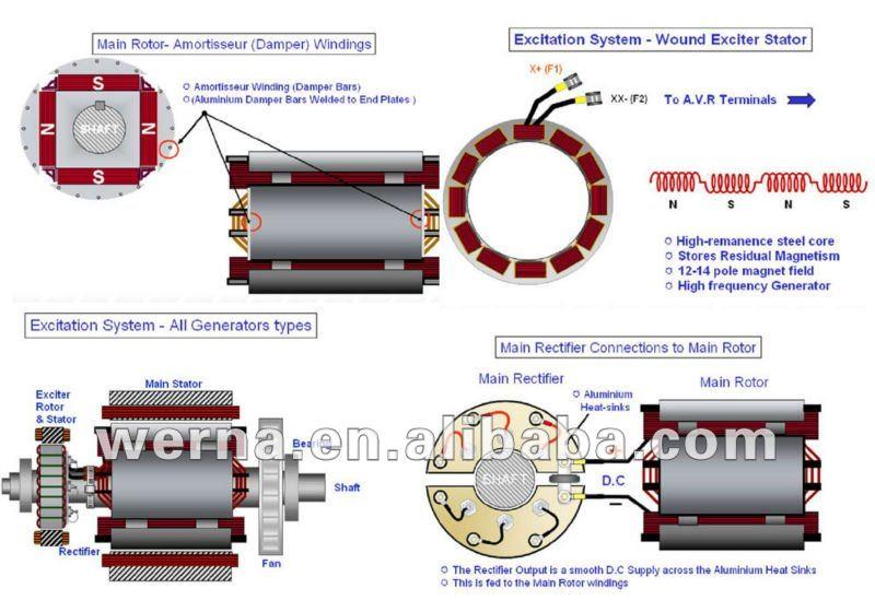 Werna Ac Generator Synchronous Brushless 50kw/50kva