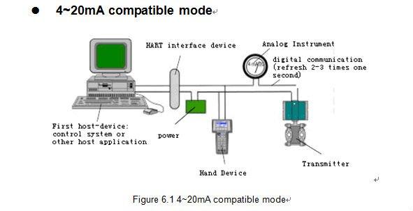Resultado de imagen para transmisores inteligentes