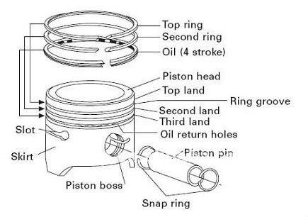 John Deere A Piston Rings Installation