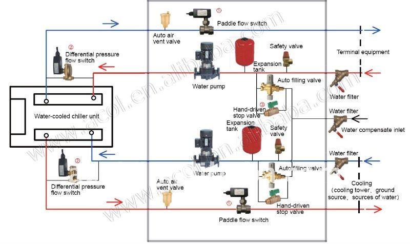 Paleta De Pl 225 Stico Interruptor De Flujo De Agua Buy