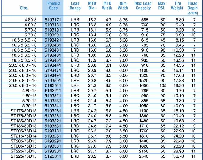 700-15lt,750-16lt,8-14.5lt Bias Sport Trailer Tire - Buy ...
