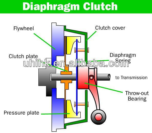 Auto Clutch Disc 1862882042 Manufacturer For Citroen C3 Peugeot ...
