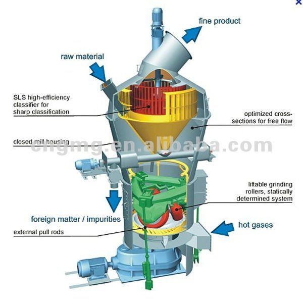 vertical milling machine processing slag in Micro powder vertical milling machine in  water slag milling equipment grinding mill equipment  of slag milling equipment ,  slag processing equipment.
