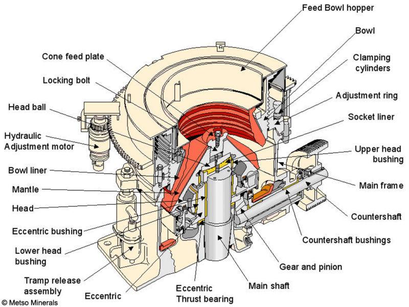 GHC Hydraulic Cone Crusher