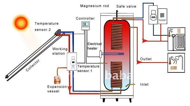 High Quality China Split Pressurized Solar Hot Water