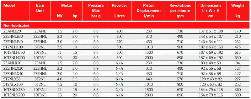 Ingersoll Rand Compressor Reciprocating Piston Air