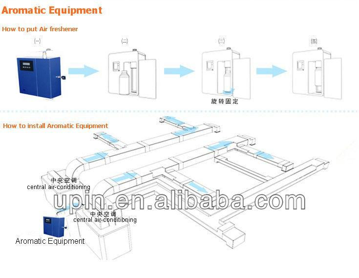 Hot Sale Hvac Model Scent Diffusion Systems Scent