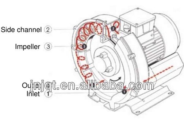 Miniature Regenerative Blowers : Jqt c kw ring blower air pump regenerative