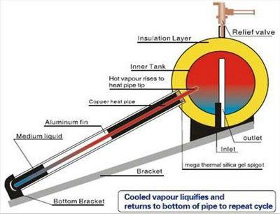 Heat Pipe Pressurized Solar Powered Livestock Water Heater