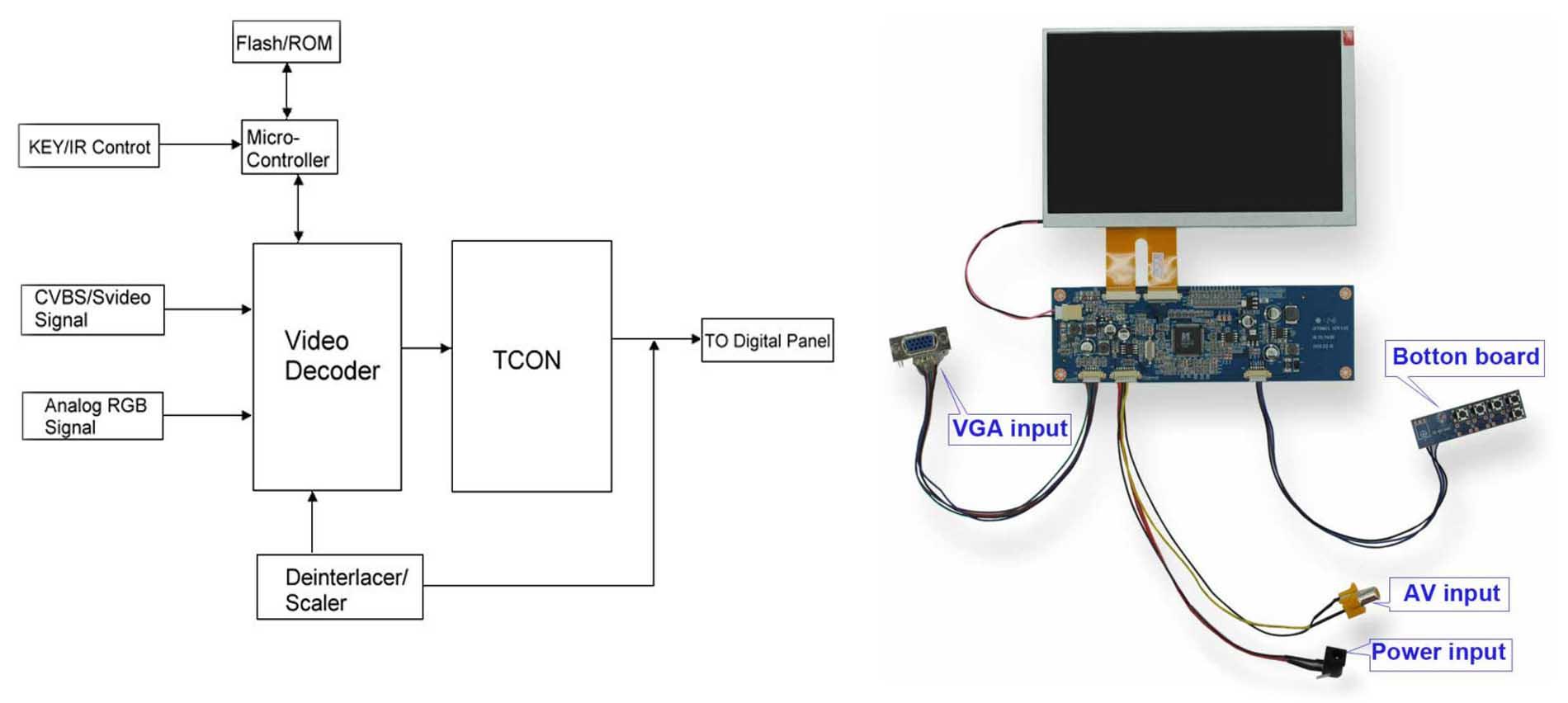 7 Lcd Display Tft Module 7inch Tft Lcd Module Gx70m03