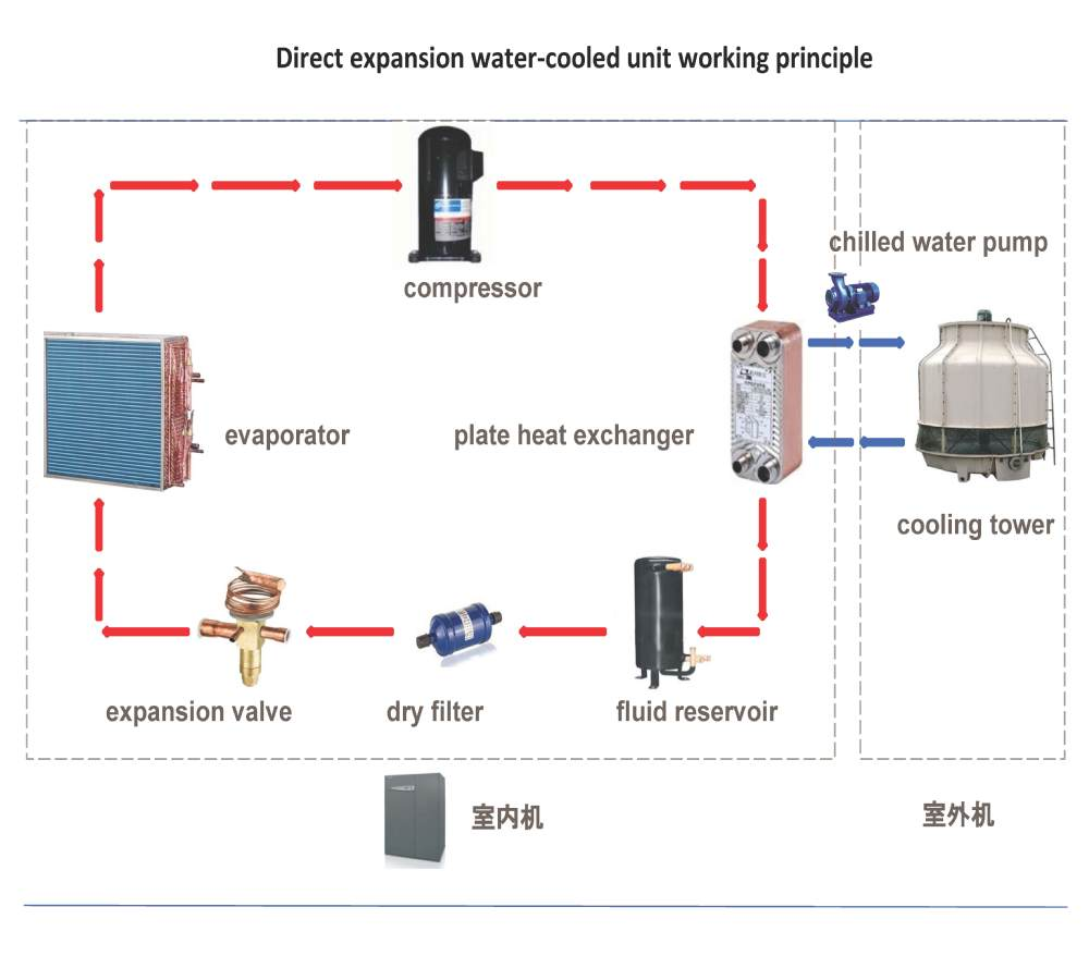 China Manufacturer Data Center Precision Air Conditioning