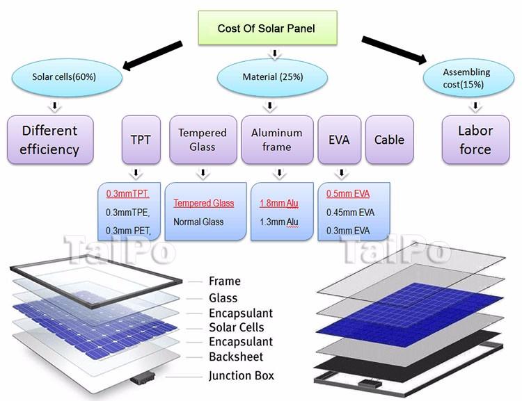 320W Solar Panel | Most Efficient Solar Panels | TaiPo Solar Energy
