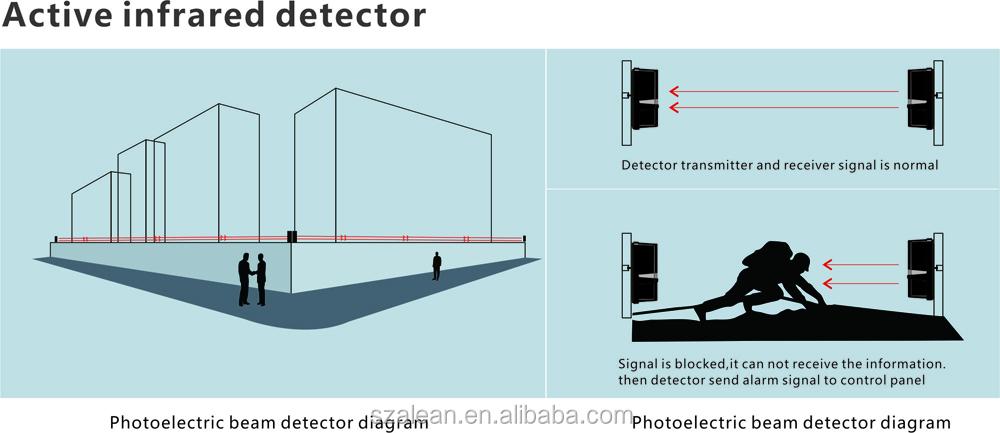 Ip65 Waterproof Perimeter Protection Active Infrared Photo