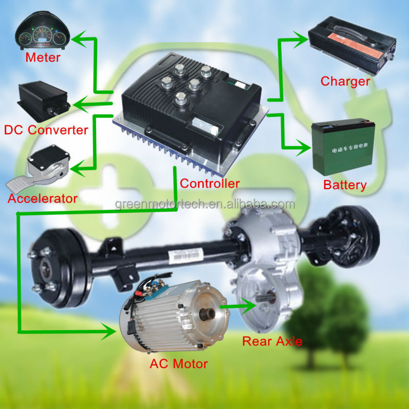 Electric Car Vehicle Motor Is Ac It Widely Used In Cars Golf And Forklift The Motors Have Many Advantages