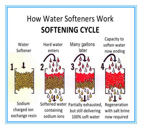 re regeneration effect on softener unit