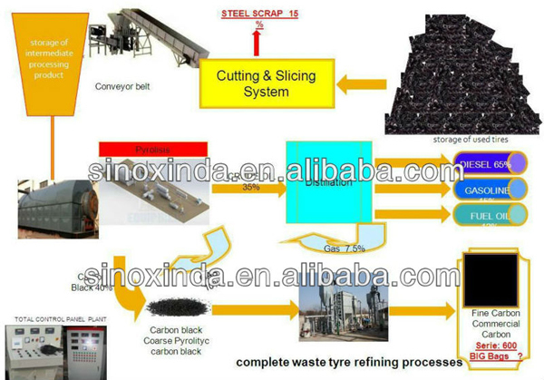 Source scrap tyre recycling plant business plan with